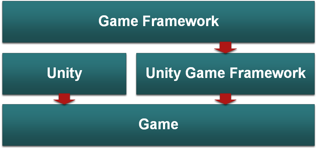 【第一章】开启 Game Framework 之旅 - 第1张  | Game Framework